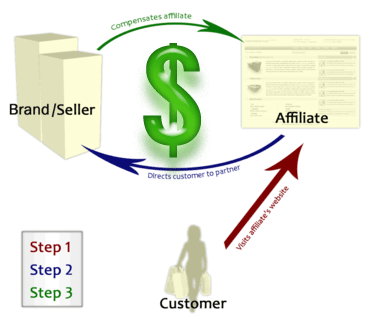 ... affiliate and a customer affiliate marketing is where the affiliate